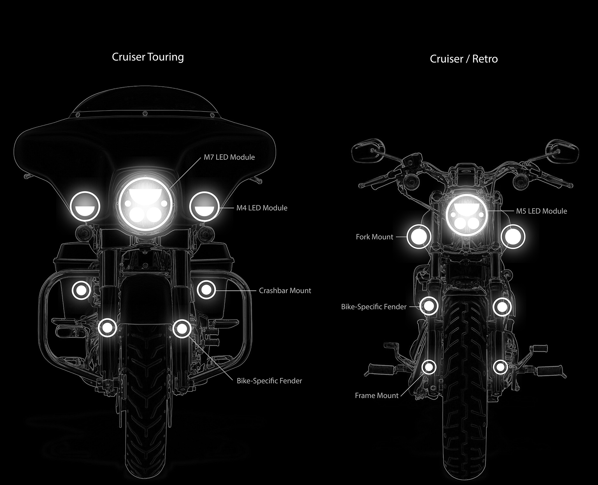 Vehicle specific mounting solutions denali motorcycle electronics denal i lights to cruiser and retro motorcycles our led headlight and passing lamp modules mount directly into your original sealed beam housings aloadofball Gallery